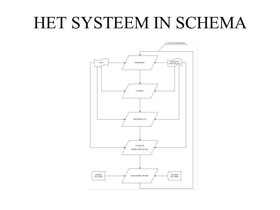 HET SYSTEEM IN SCHEMA