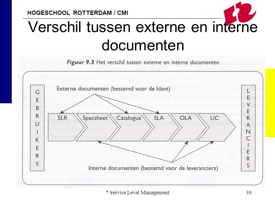 Verschil tussen externe en interne documenten