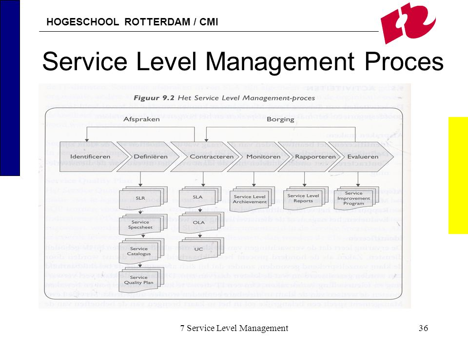 Service Level Management Proces