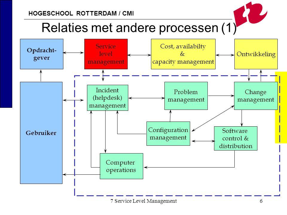 Relaties met andere processen (1)