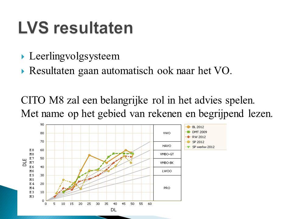 LVS resultaten Leerlingvolgsysteem