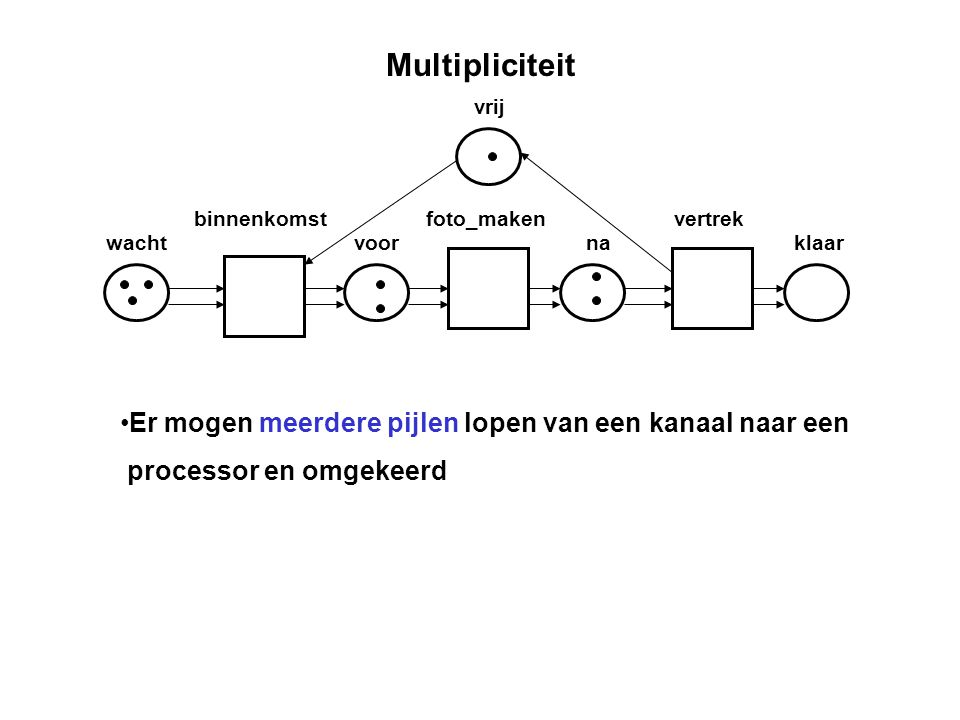 Multipliciteit Er mogen meerdere pijlen lopen van een kanaal naar een