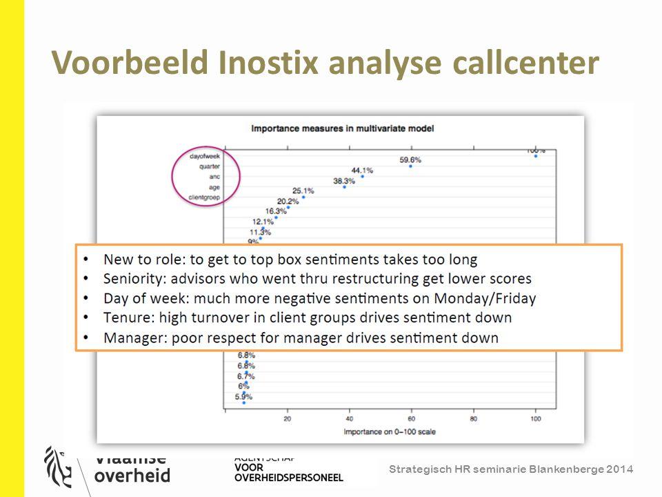 Voorbeeld Inostix analyse callcenter