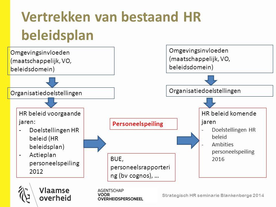 Vertrekken van bestaand HR beleidsplan