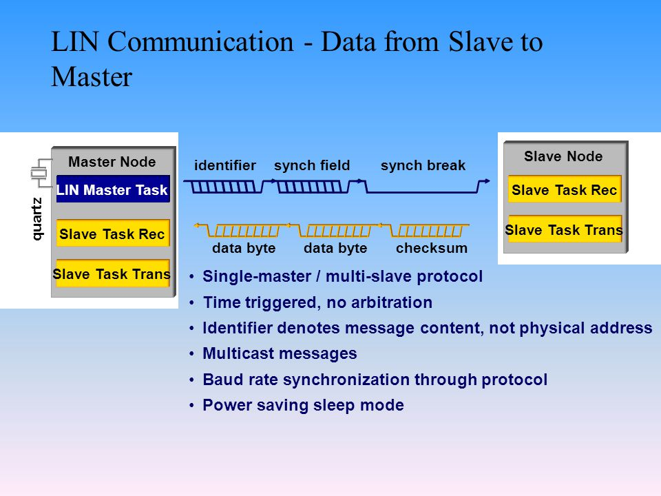 LIN Communication - Data from Slave to Master