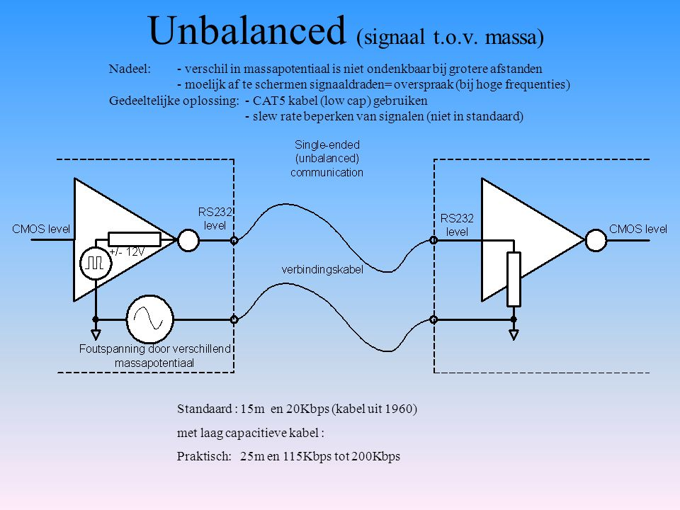 Unbalanced (signaal t.o.v. massa)