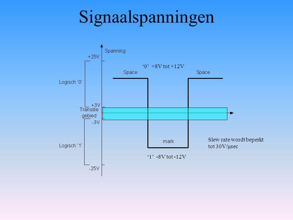 Signaalspanningen '0' +8V tot +12V