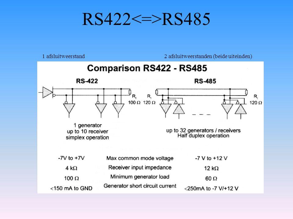 RS422<=>RS485 1 afsluitweerstand