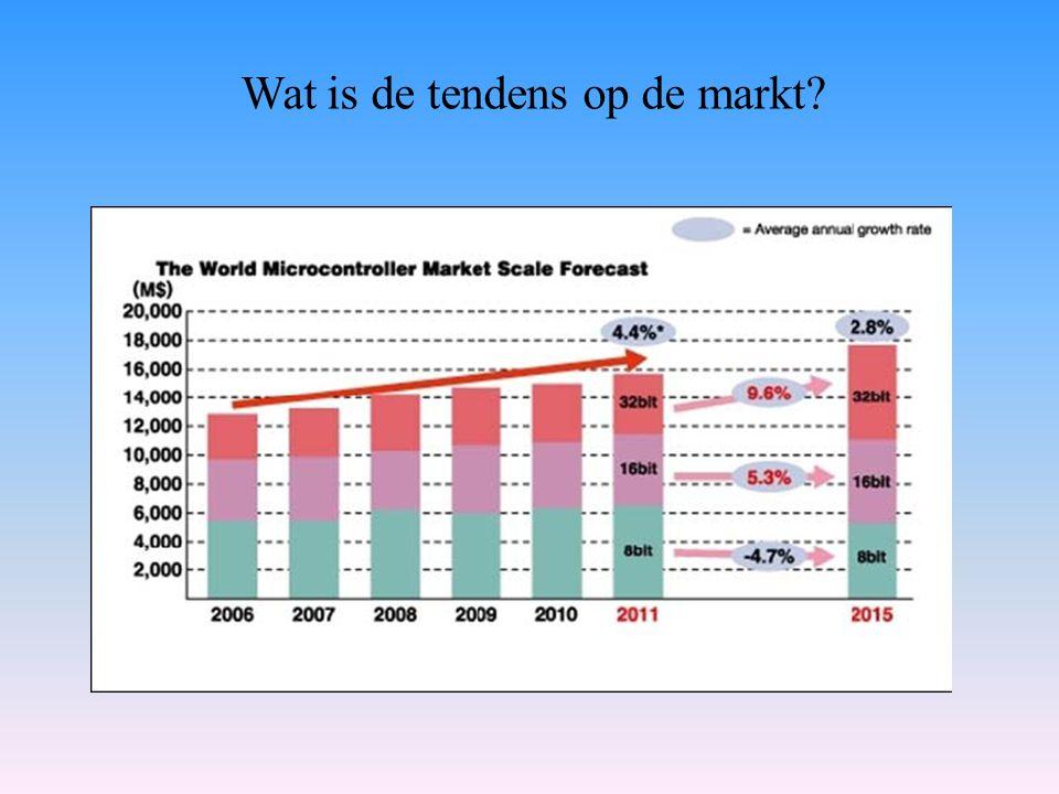 Wat is de tendens op de markt