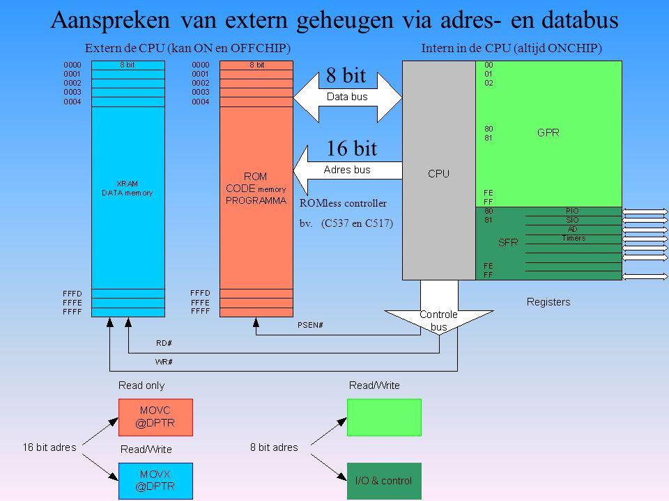 Aanspreken van extern geheugen via adres- en databus