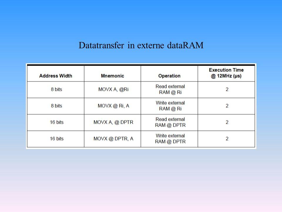 Datatransfer in externe dataRAM