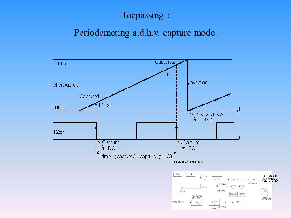 Periodemeting a.d.h.v. capture mode.