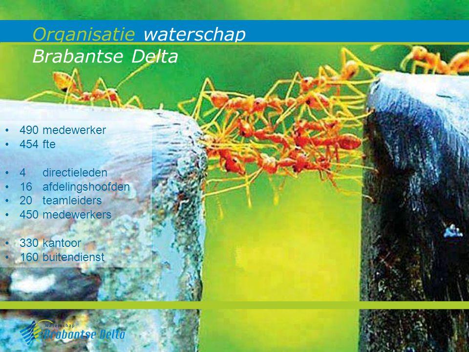 Organisatie waterschap Brabantse Delta