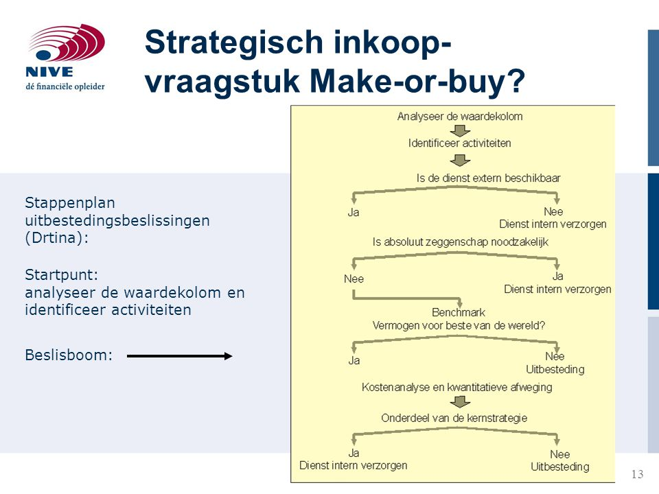 Strategisch inkoop-vraagstuk Make-or-buy