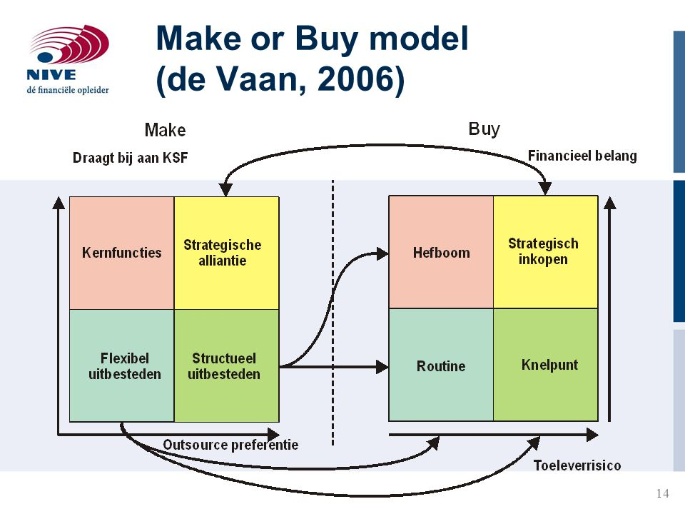 Make or Buy model (de Vaan, 2006)