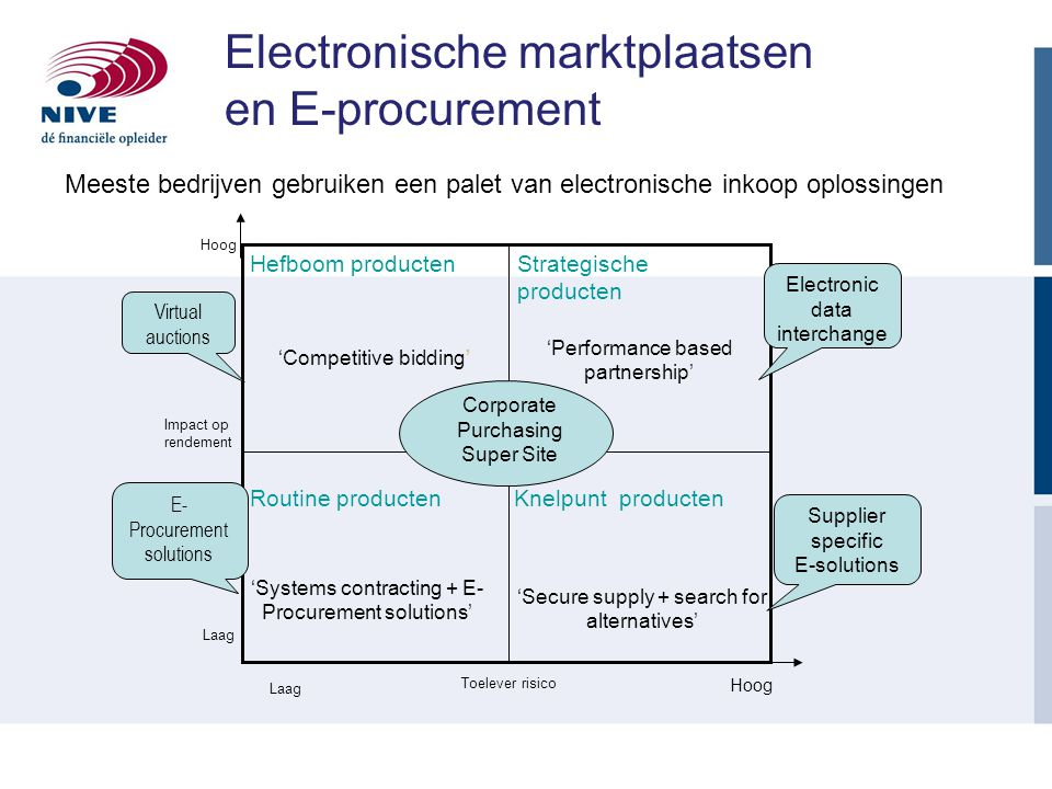 Electronische marktplaatsen en E-procurement