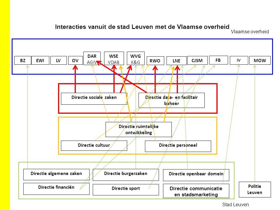 Interacties vanuit de stad Leuven met de Vlaamse overheid