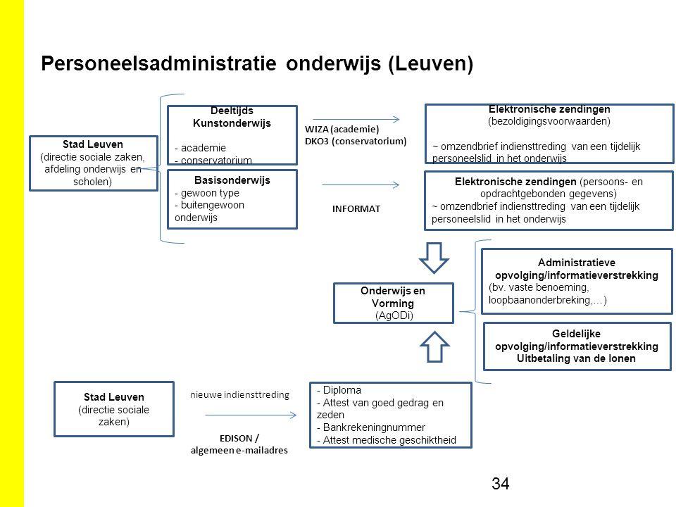 Personeelsadministratie onderwijs (Leuven)