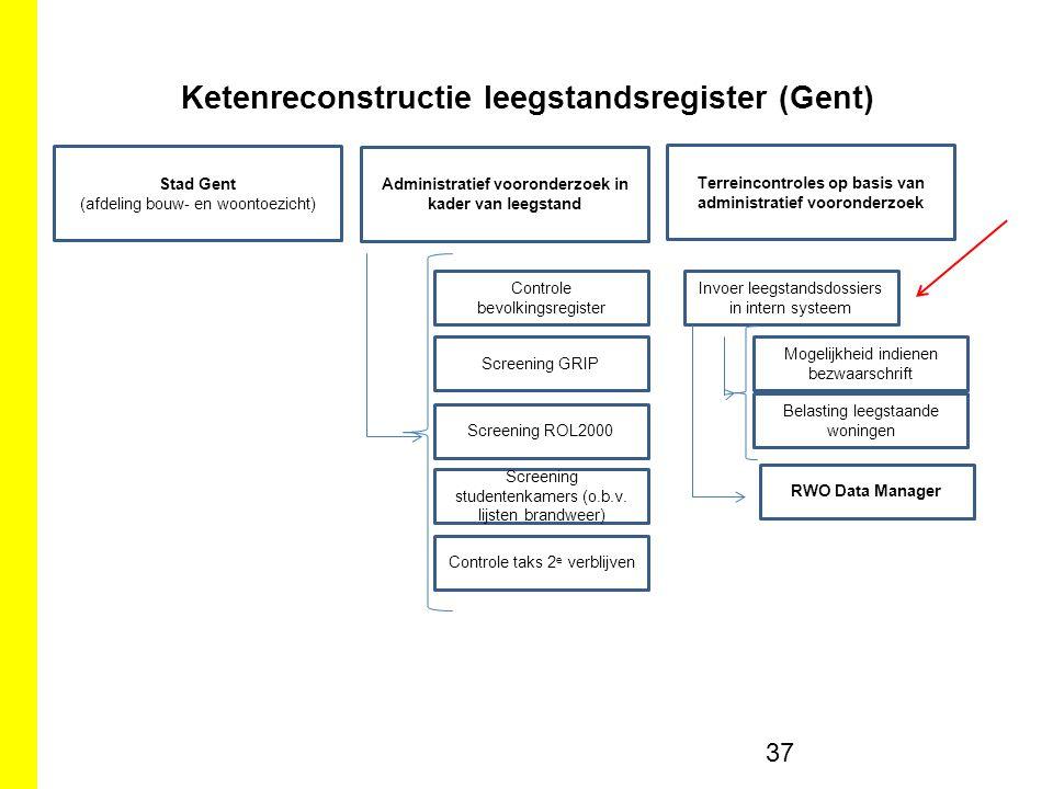 Ketenreconstructie leegstandsregister (Gent)