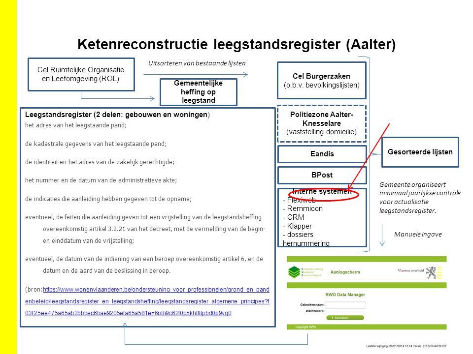Ketenreconstructie leegstandsregister (Aalter)