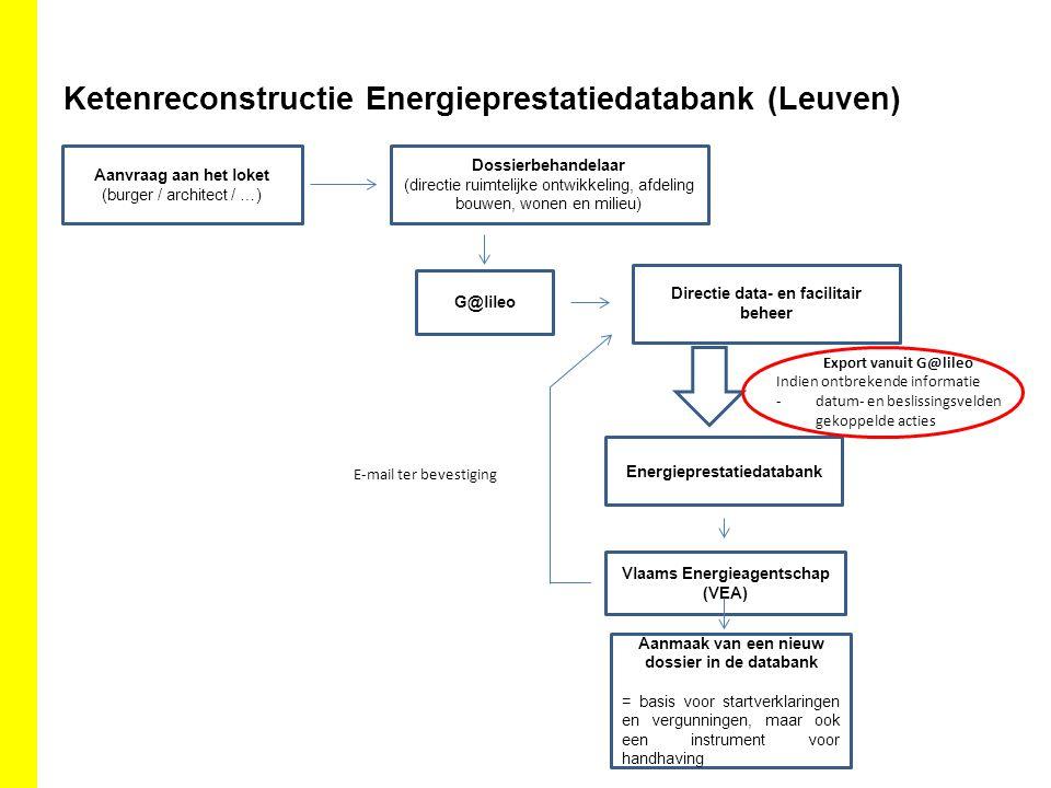 Ketenreconstructie Energieprestatiedatabank (Leuven)