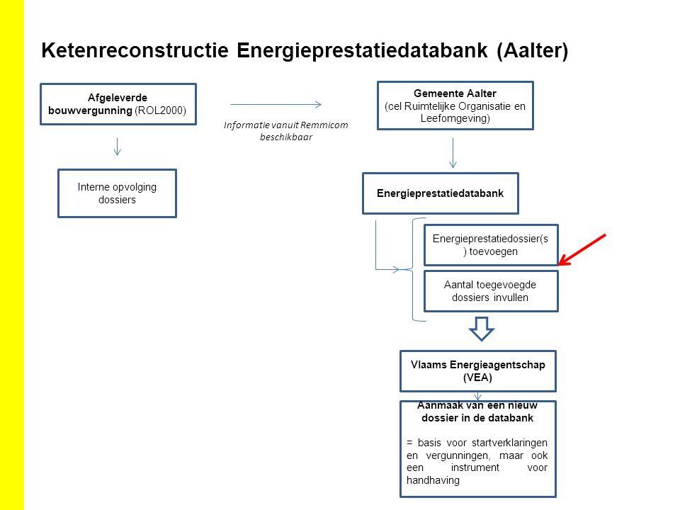 Ketenreconstructie Energieprestatiedatabank (Aalter)