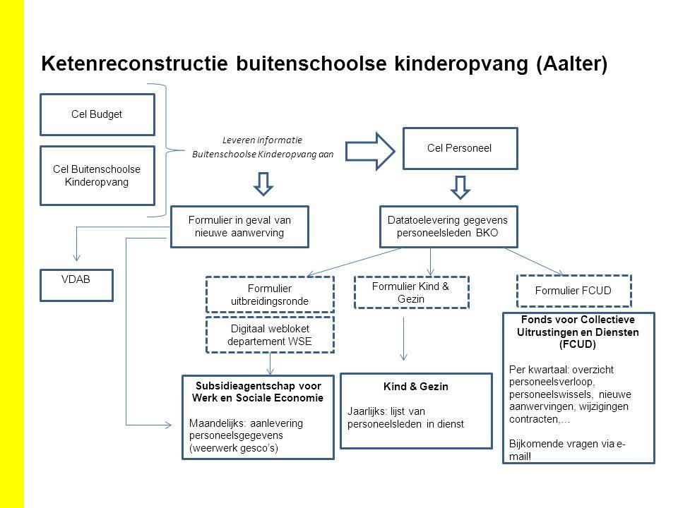 Ketenreconstructie buitenschoolse kinderopvang (Aalter)