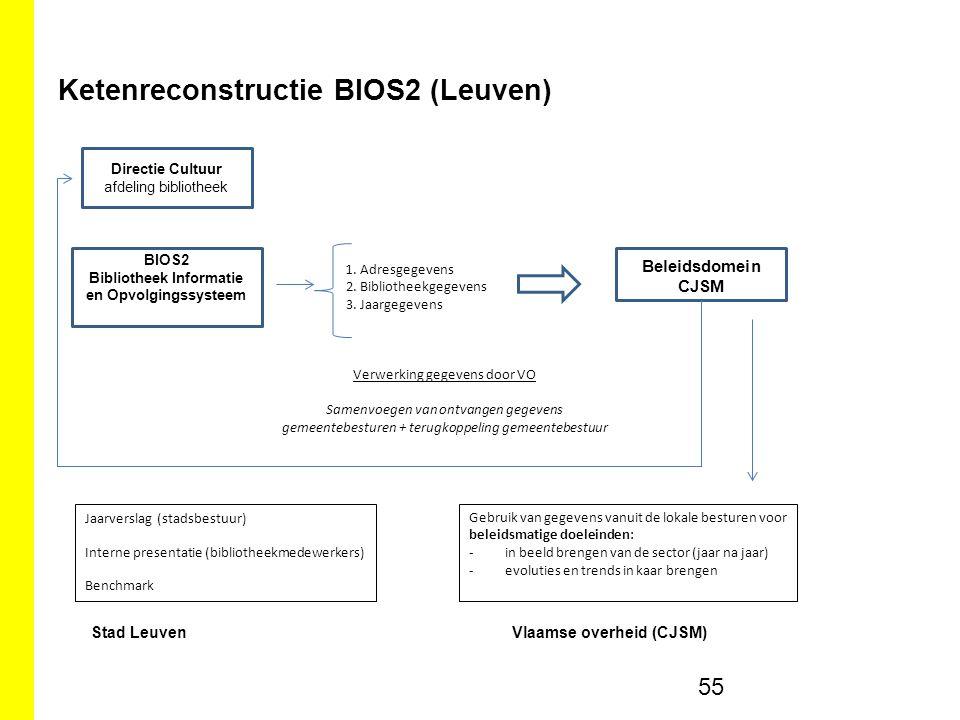 Ketenreconstructie BIOS2 (Leuven)