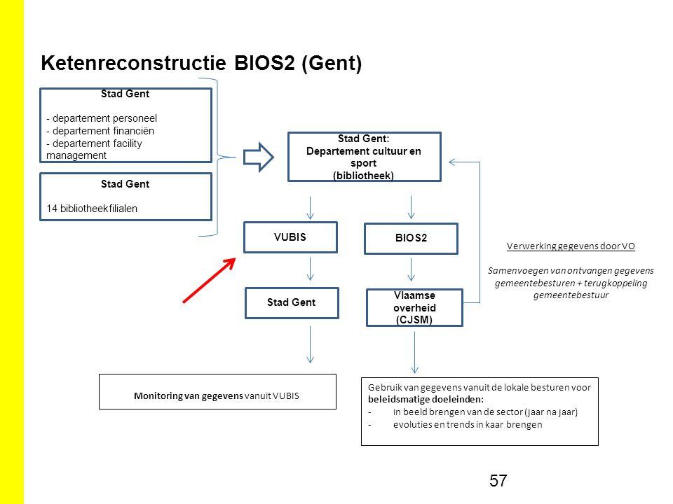 Ketenreconstructie BIOS2 (Gent)