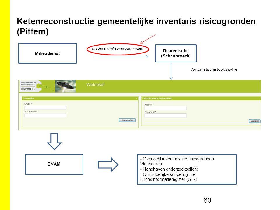 Ketenreconstructie gemeentelijke inventaris risicogronden (Pittem)