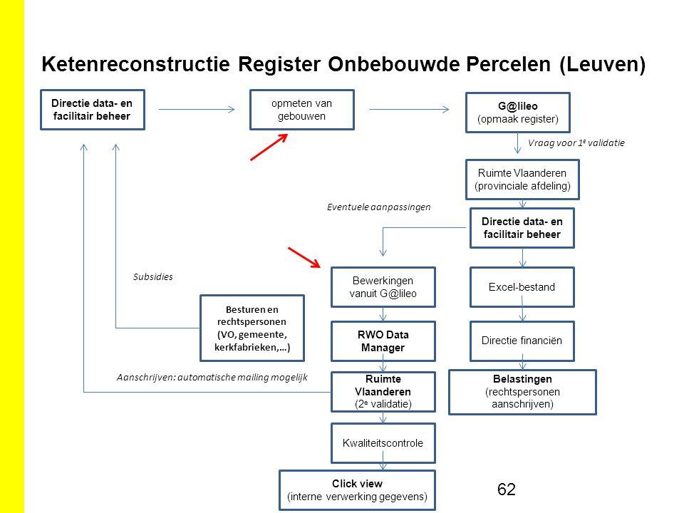 Ketenreconstructie Register Onbebouwde Percelen (Leuven)