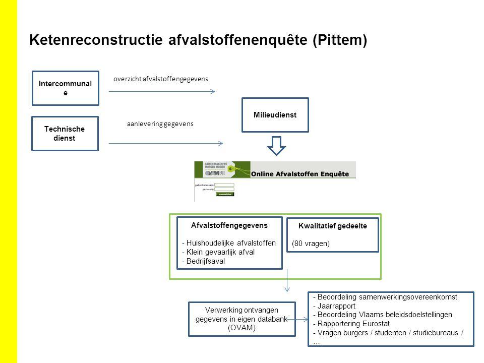 Ketenreconstructie afvalstoffenenquête (Pittem)