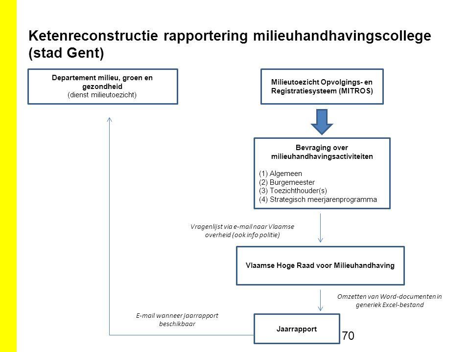 Ketenreconstructie rapportering milieuhandhavingscollege (stad Gent)