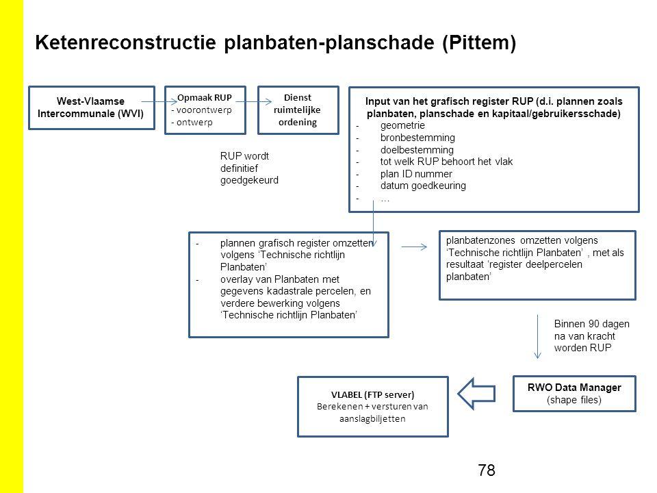 Ketenreconstructie planbaten-planschade (Pittem)