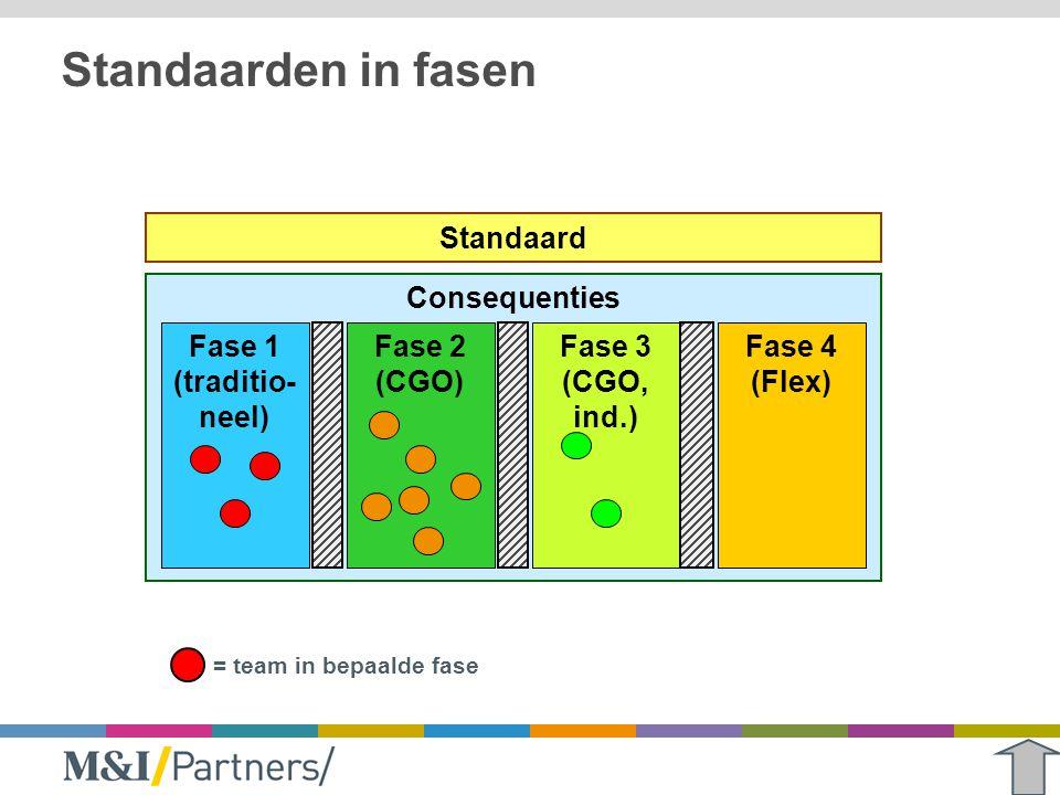 Standaarden in fasen Standaard Consequenties Fase 1 (traditio-neel)