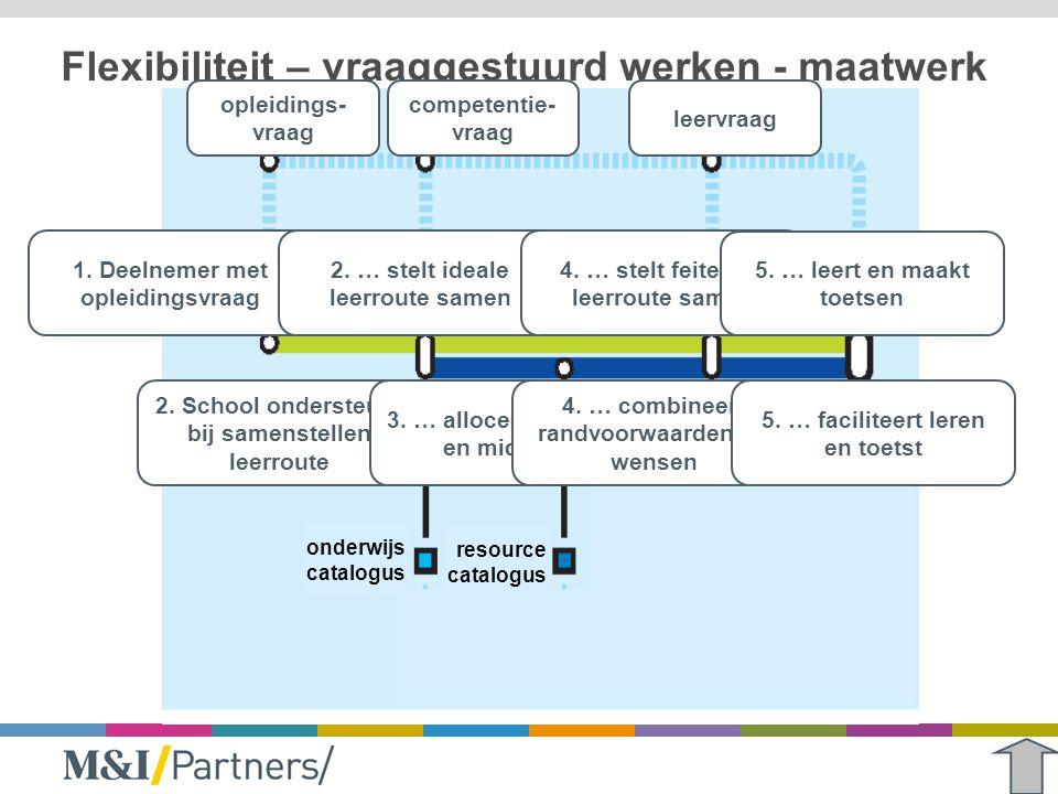 Flexibiliteit – vraaggestuurd werken - maatwerk