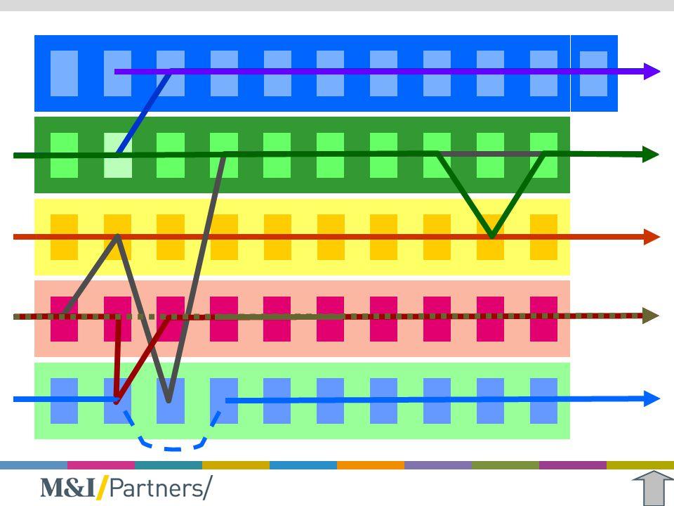 Door het te visualiseren wordt makkelijker zichtbaar waar onderlinge afstemming tussen opleidingen nodig is.