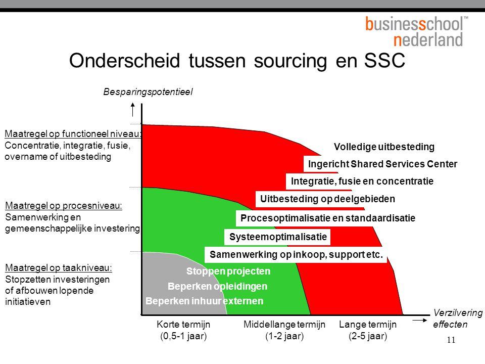 Onderscheid tussen sourcing en SSC