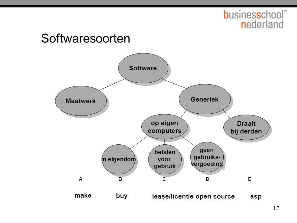 Softwaresoorten Software Generiek Maatwerk op eigen computers Draait