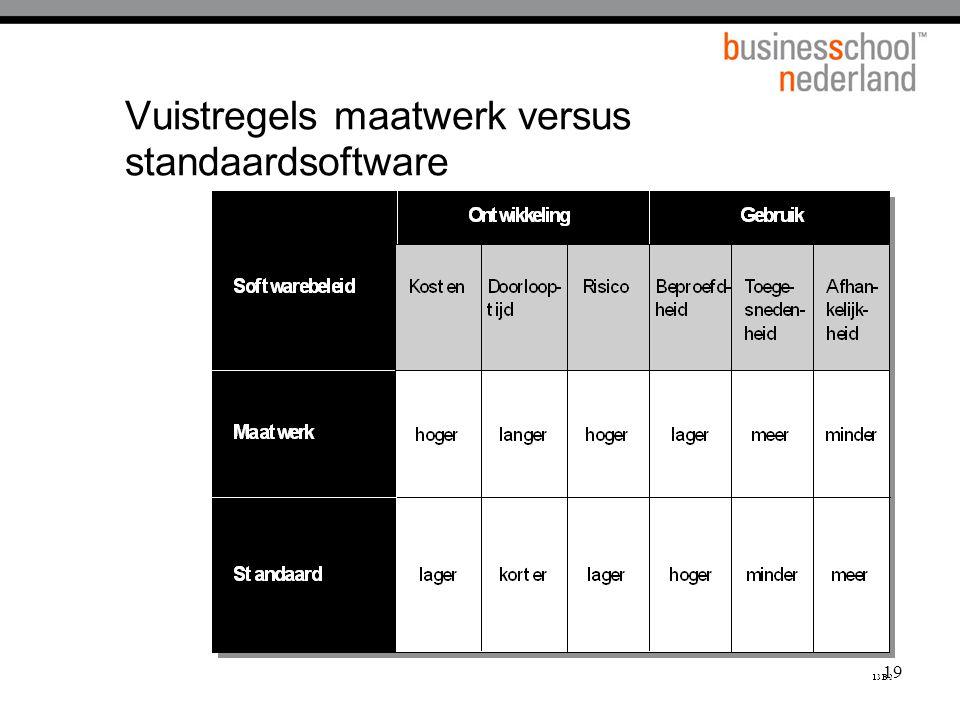 Vuistregels maatwerk versus standaardsoftware