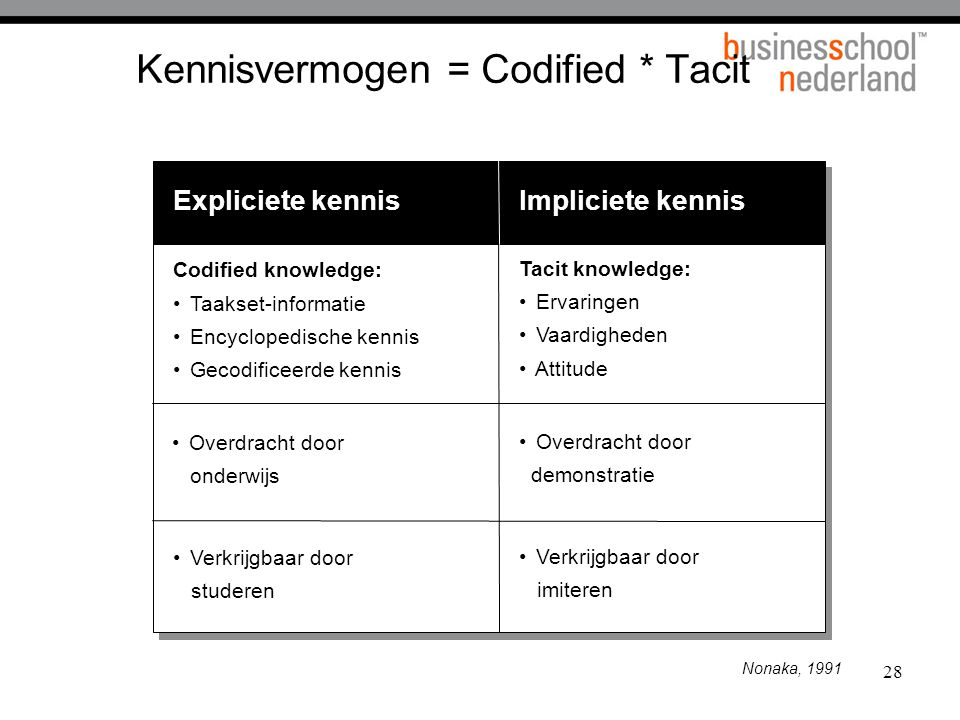 Kennisvermogen = Codified * Tacit