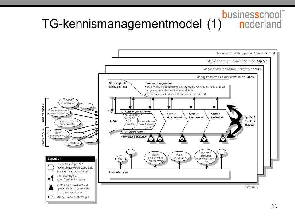 TG-kennismanagementmodel (1)
