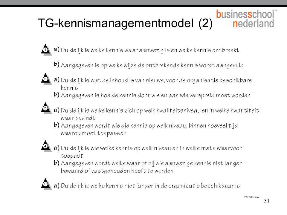 TG-kennismanagementmodel (2)