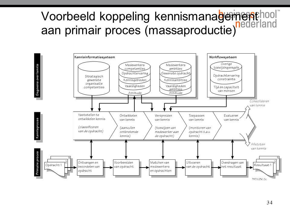 Voorbeeld koppeling kennismanagement aan primair proces (massaproductie)
