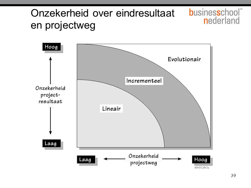 Onzekerheid over eindresultaat en projectweg
