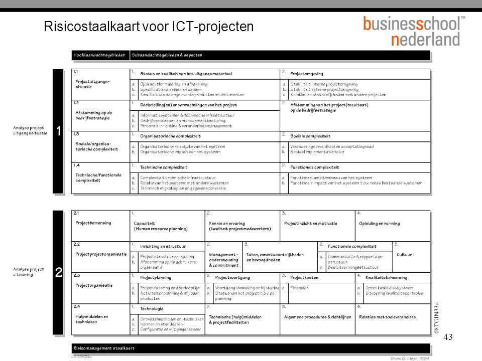 Risicostaalkaart voor ICT-projecten