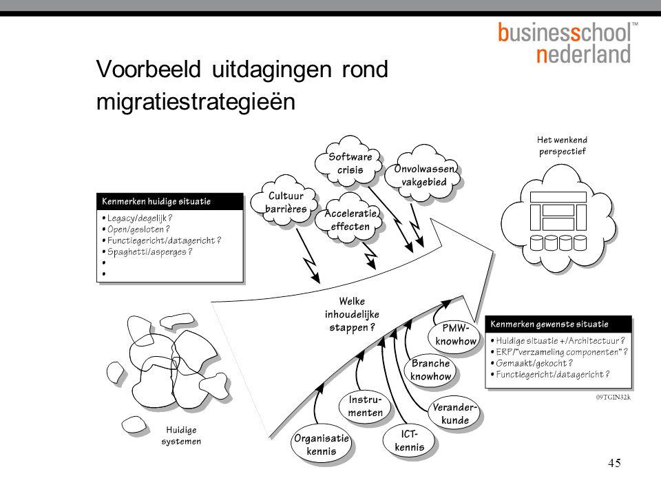Voorbeeld uitdagingen rond migratiestrategieën