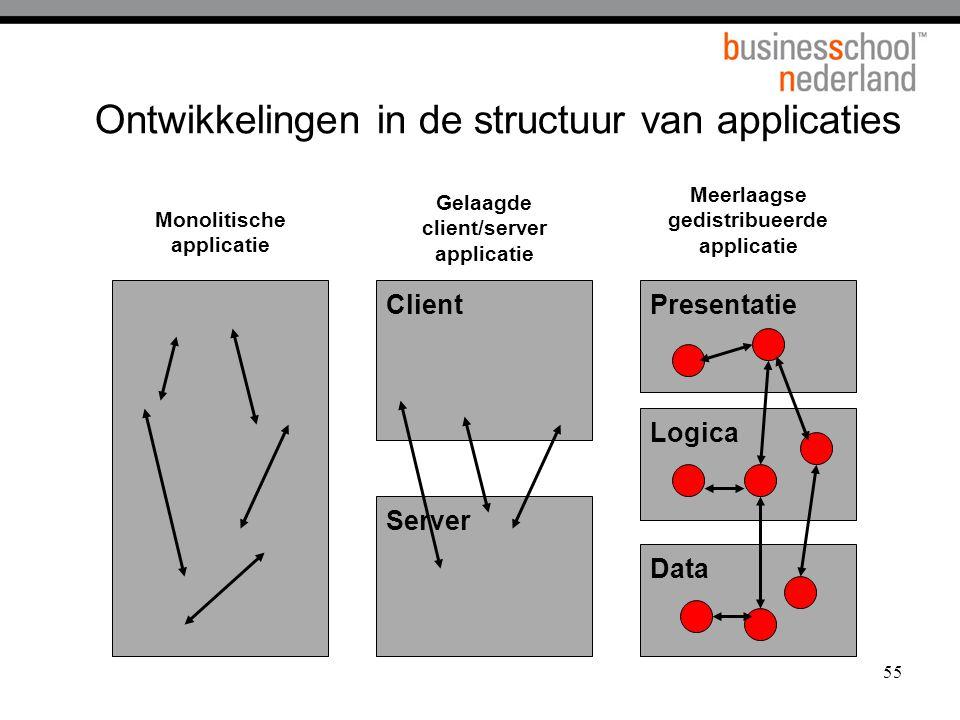 Ontwikkelingen in de structuur van applicaties
