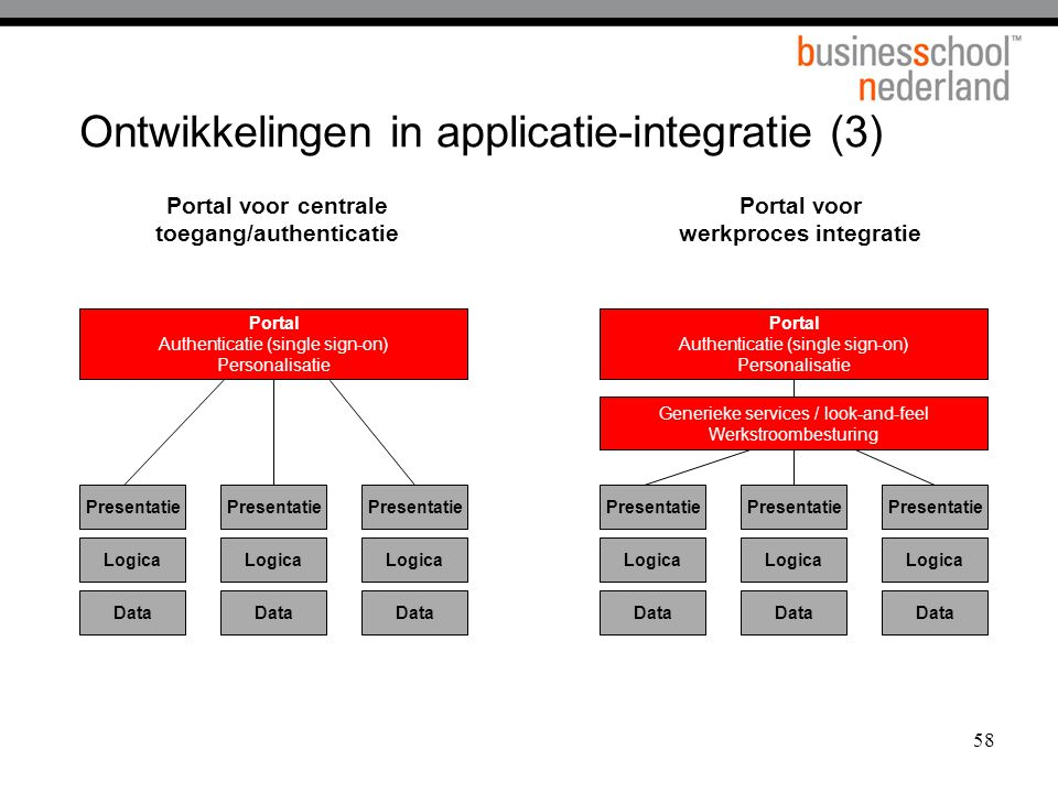 Ontwikkelingen in applicatie-integratie (3)