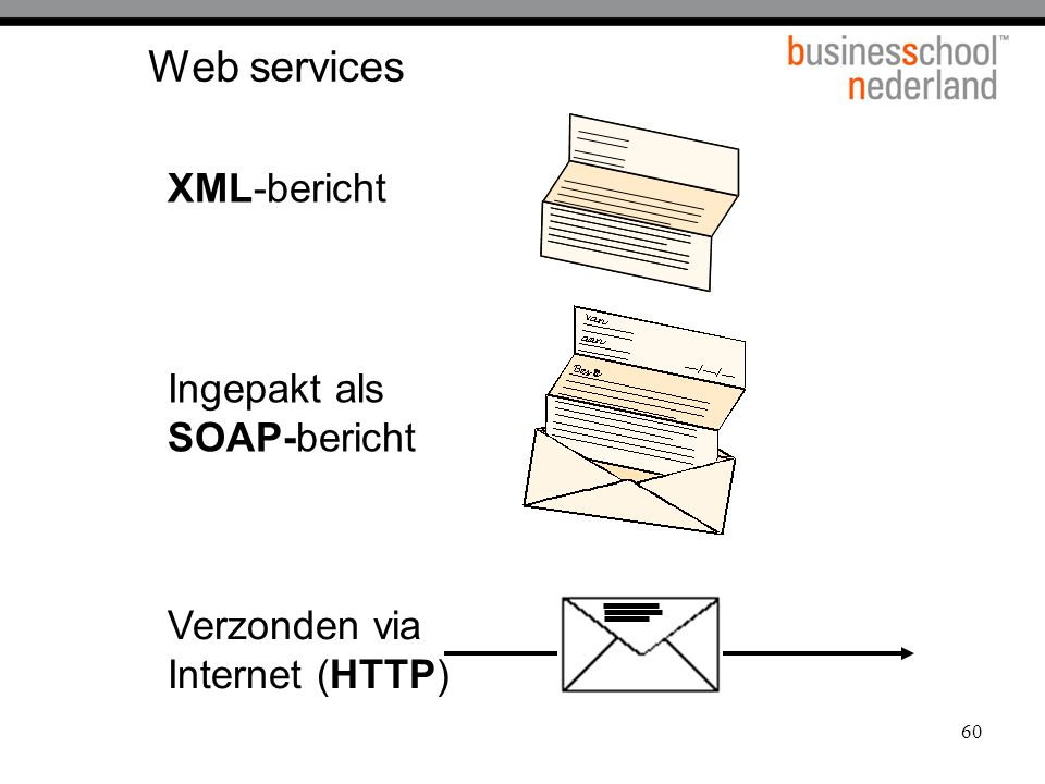 Web services XML-bericht Ingepakt als SOAP-bericht Verzonden via